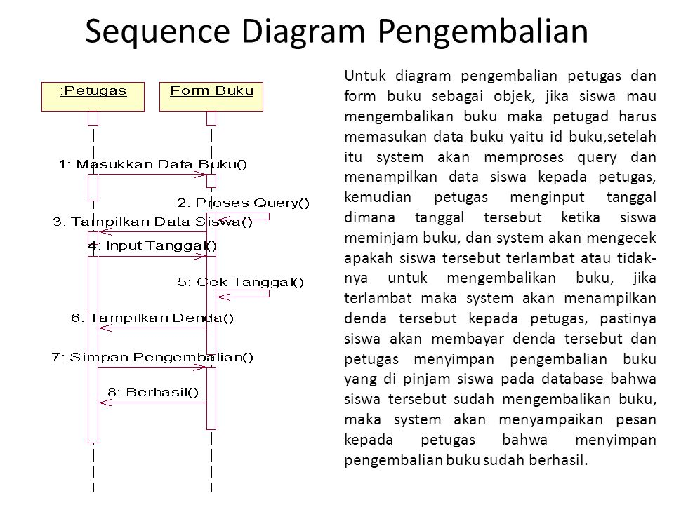 Sequence Diagram Pengembalian