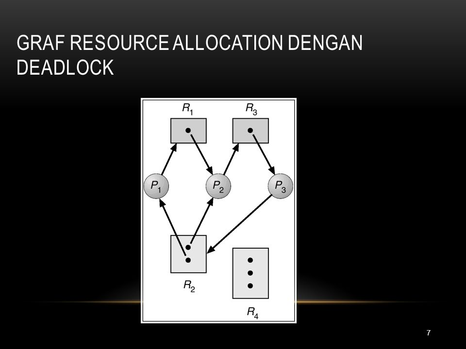 Graf Resource Allocation Dengan Deadlock