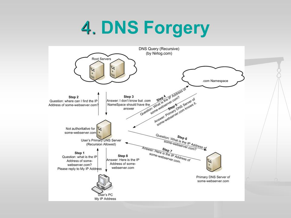 4. DNS Forgery