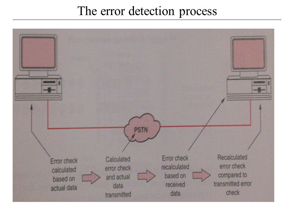 The error detection process