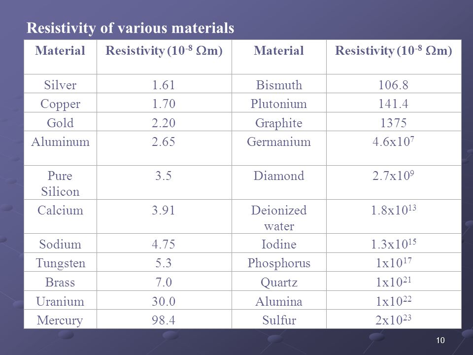 Resistivity of various materials