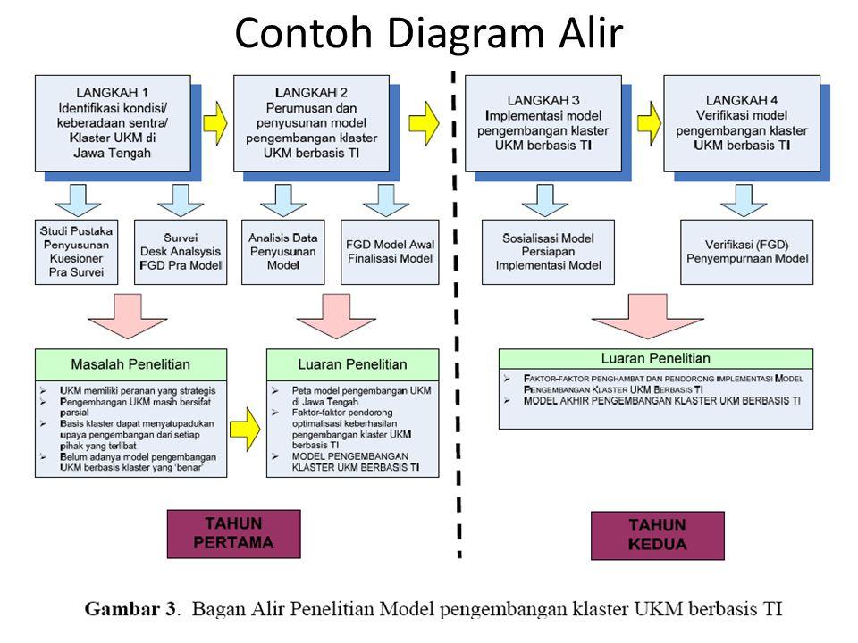 Mulai meneliti dari proposal yang berhasil ke mulai meneliti ppt 24 contoh diagram alir ccuart Image collections