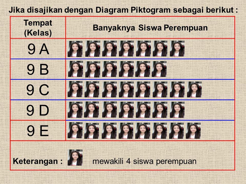 Statistika smp negeri 2 pekalongan pembelajaran matematika ppt 12 banyaknya siswa perempuan jika disajikan dengan diagram piktogram ccuart Image collections