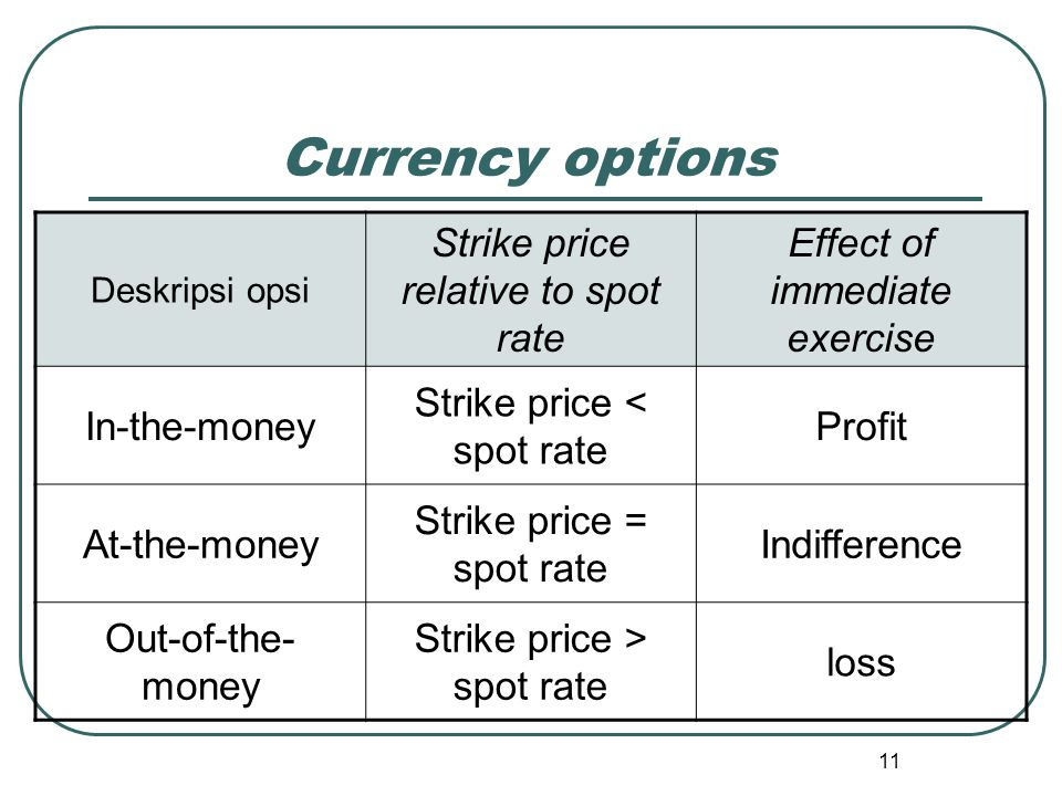 Currency options Strike price relative to spot rate