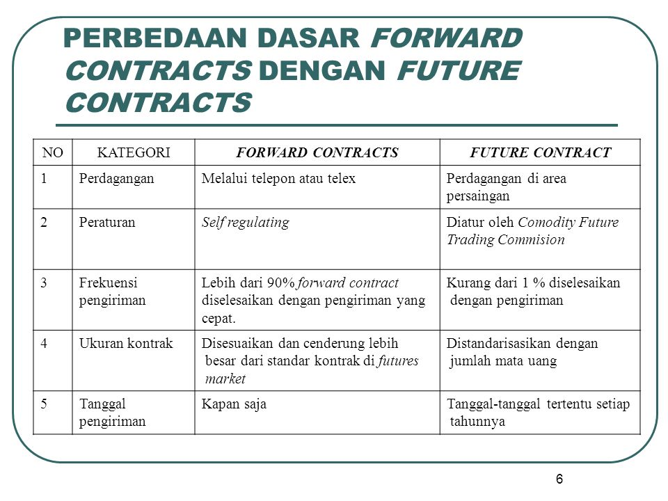 PERBEDAAN DASAR FORWARD CONTRACTS DENGAN FUTURE CONTRACTS
