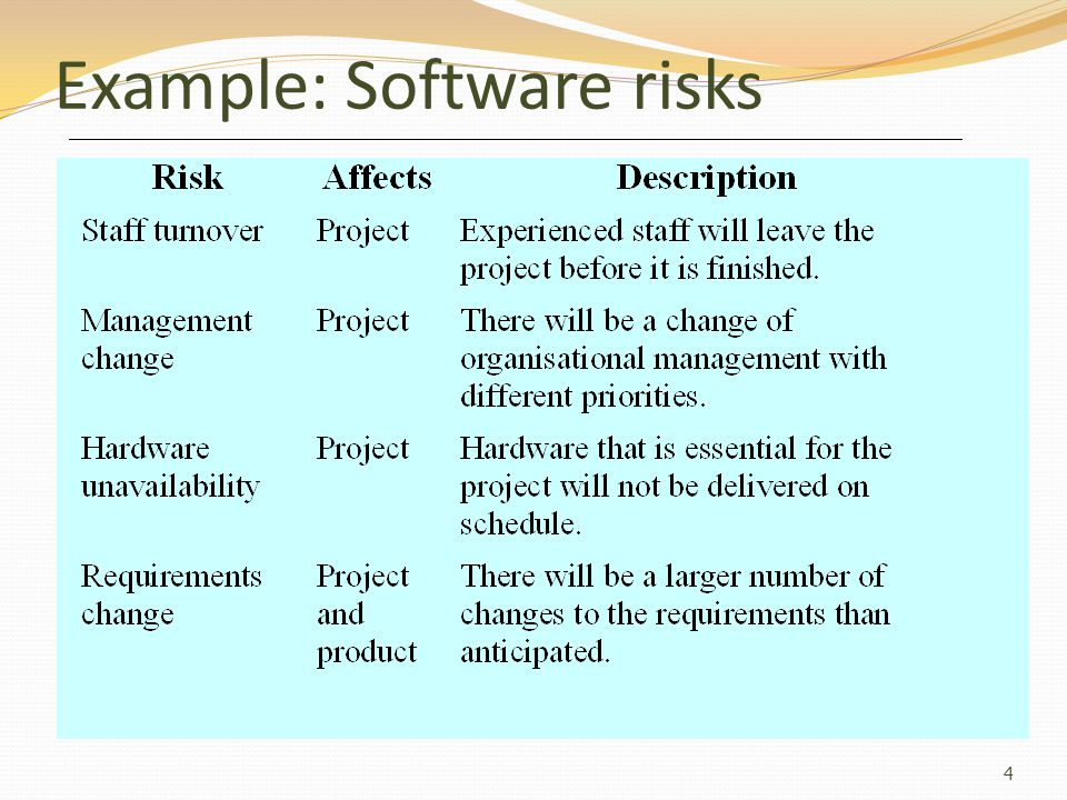 Example: Software risks