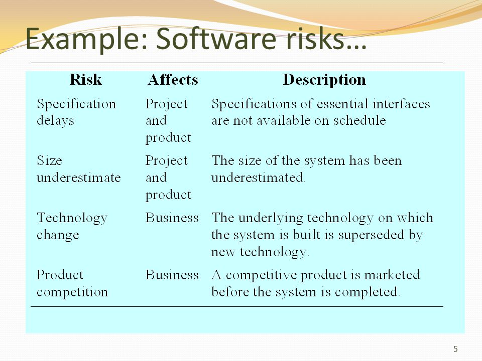 Example: Software risks…