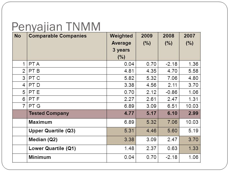 Penyajian TNMM No Comparable Companies Weighted Average 3 years (%)
