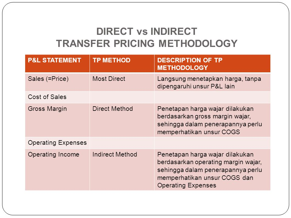 DIRECT vs INDIRECT TRANSFER PRICING METHODOLOGY