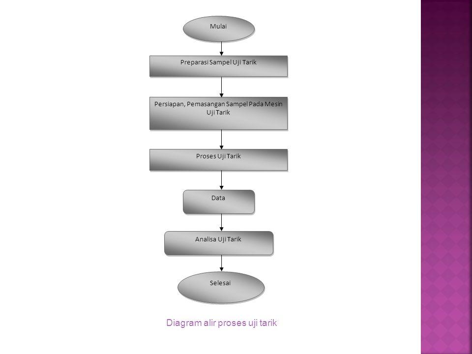 Universitas gunadarma fakultas teknologi industri ppt download diagram alir proses uji tarik ccuart Images