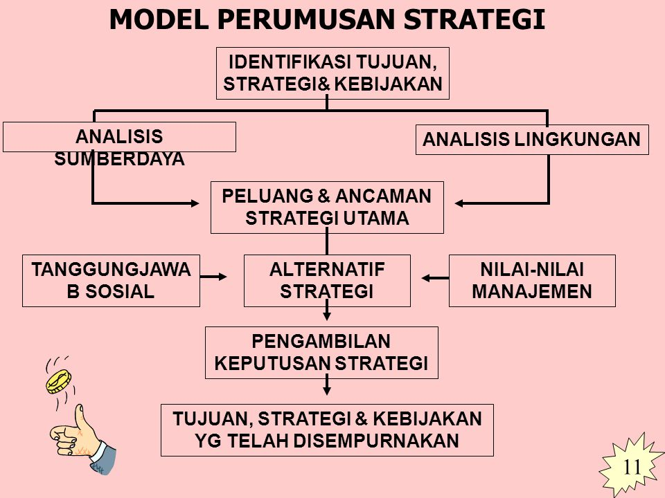 MODEL PERUMUSAN STRATEGI