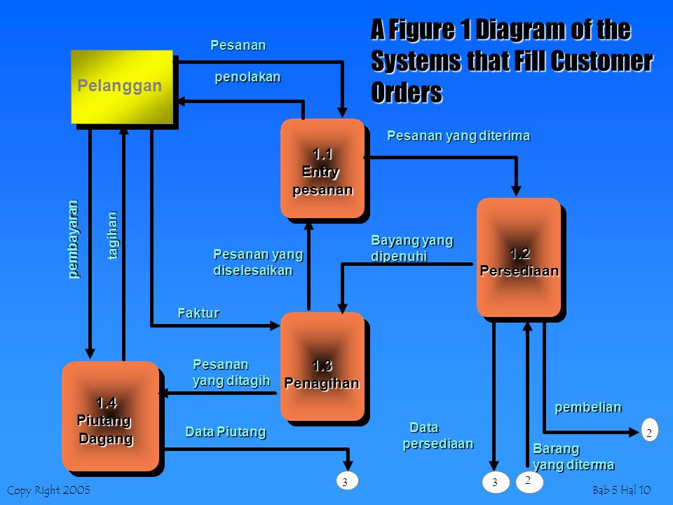 Systems that Fill Customer Orders
