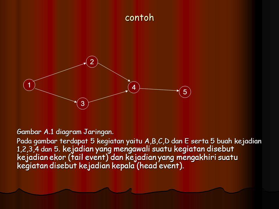 Teknik penajadwalan proyek pert ppt download contoh 2 gambar a1 diagram jaringan 1 4 ccuart Image collections