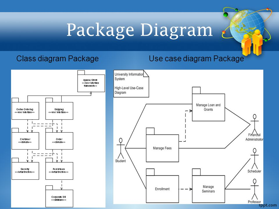 Package Diagram Class diagram Package Use case diagram Package