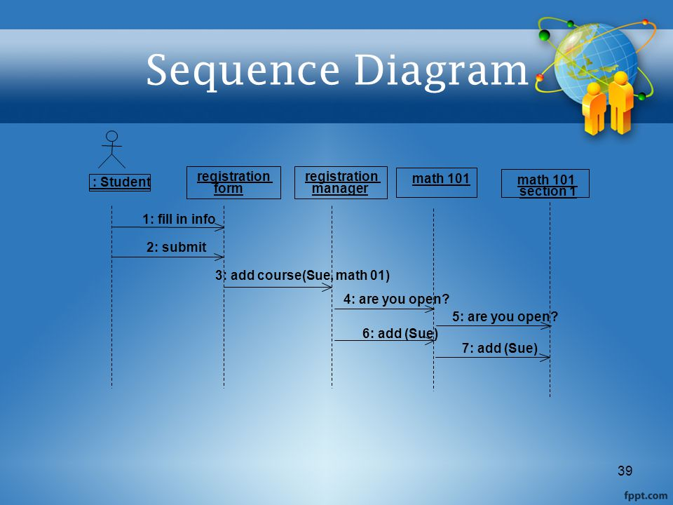 Sequence Diagram registration registration : Student math 101 math 101