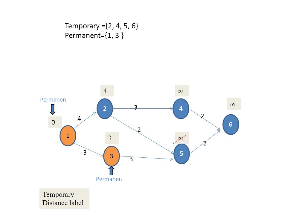 Temporary ={2, 4, 5, 6} Permanent={1, 3 } 4 ∞ 2 4 ∞ 3 2 4 6 1 2 3 ∞ 2