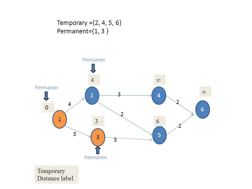 Temporary ={2, 4, 5, 6} Permanent={1, 3 } 4 ∞ 2 4 ∞ 3 2 4 6 1 2 3 6 2