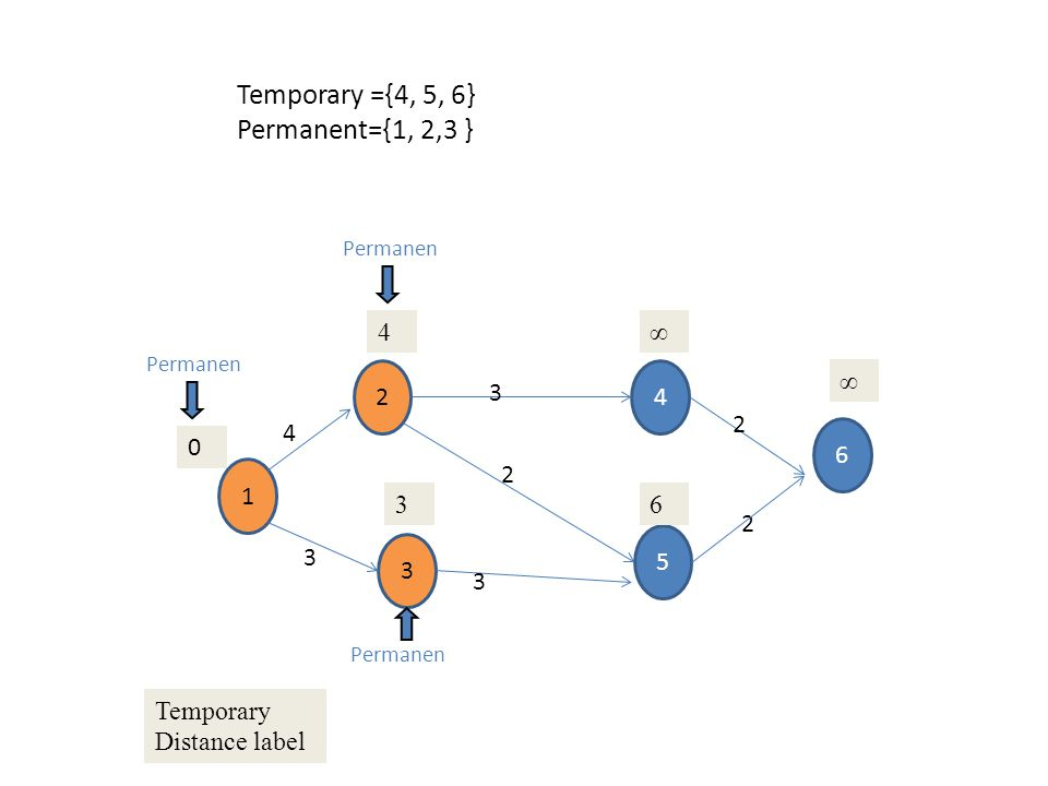 Temporary ={4, 5, 6} Permanent={1, 2,3 } 4 ∞ 2 4 ∞ 3 2 4 6 1 2 3 6 2 5
