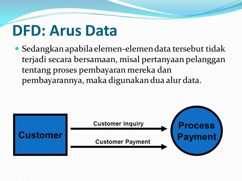 DFD: Arus Data Process Payment Customer