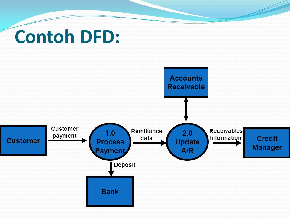 Contoh DFD: Accounts Receivable 1.0 Process Payment 2.0 Update A/R