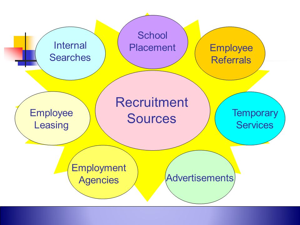 Recruitment Sources School Placement Internal Searches Employee