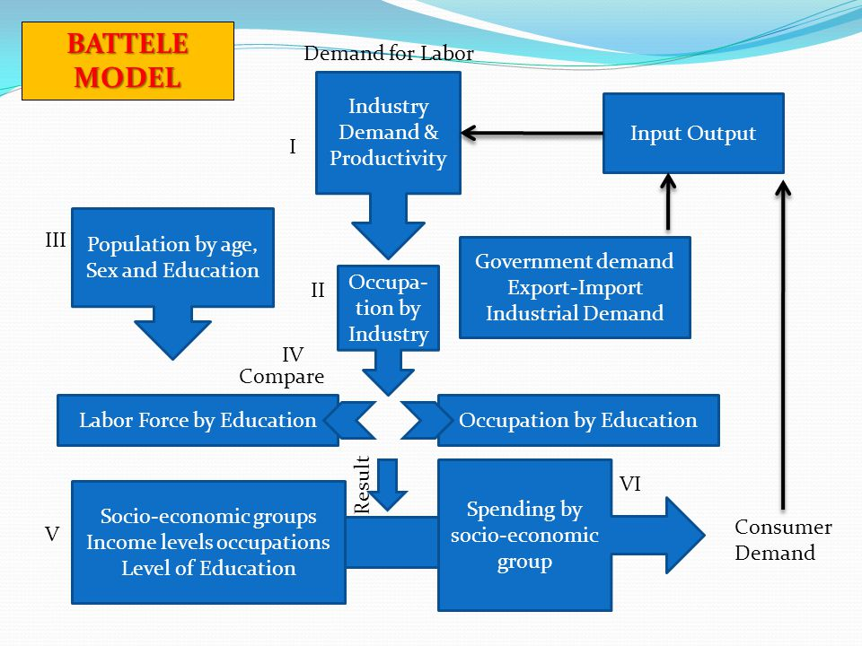 BATTELE MODEL Industry Demand & Productivity Occupa-tion by Industry