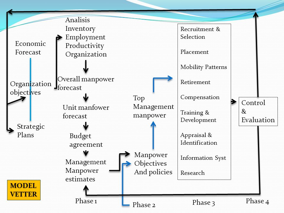 Analisis Inventory Employment Productivity Organization Economic