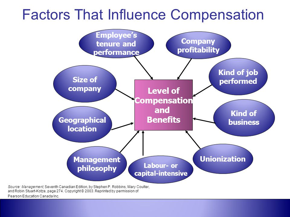 Factors That Influence Compensation