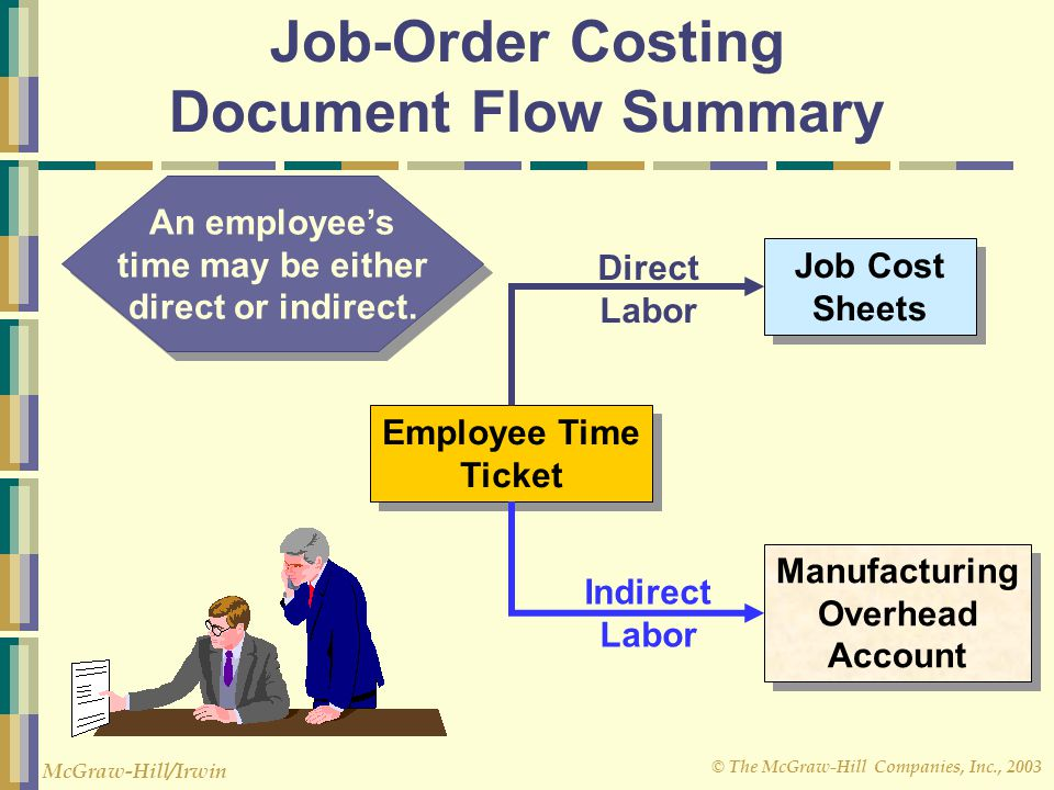 Job-Order Costing Document Flow Summary