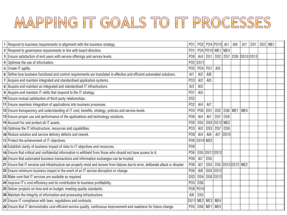 MAPPING IT GOALS TO IT PROCESSES