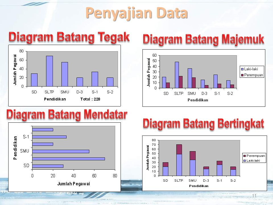 Bahan ajar statistika elementer maa ppt download 11 diagram batang majemuk ccuart Image collections