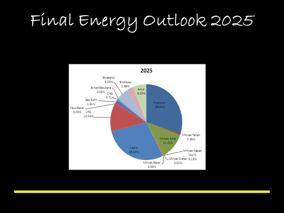Final Energy Outlook 2025