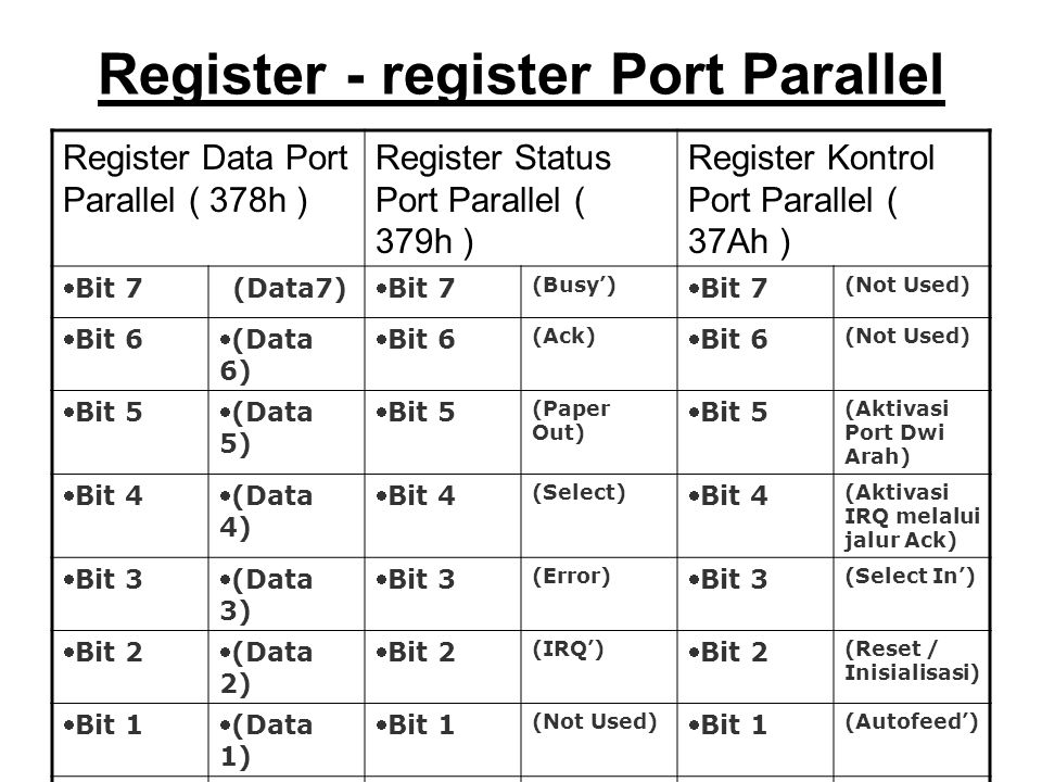 Register - register Port Parallel