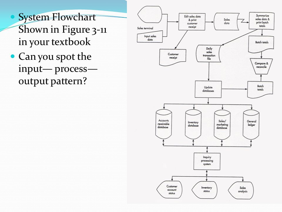 System Flowchart Shown in Figure 3-11 in your textbook