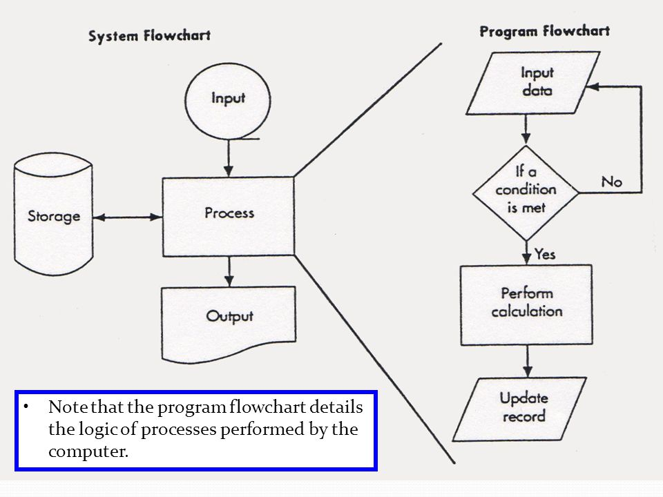 Note that the program flowchart details the logic of processes performed by the computer.