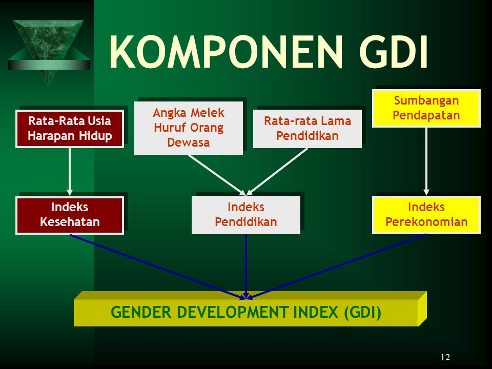 KOMPONEN GDI GENDER DEVELOPMENT INDEX (GDI) Sumbangan Pendapatan