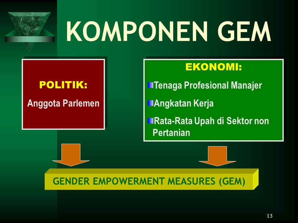 GENDER EMPOWERMENT MEASURES (GEM)