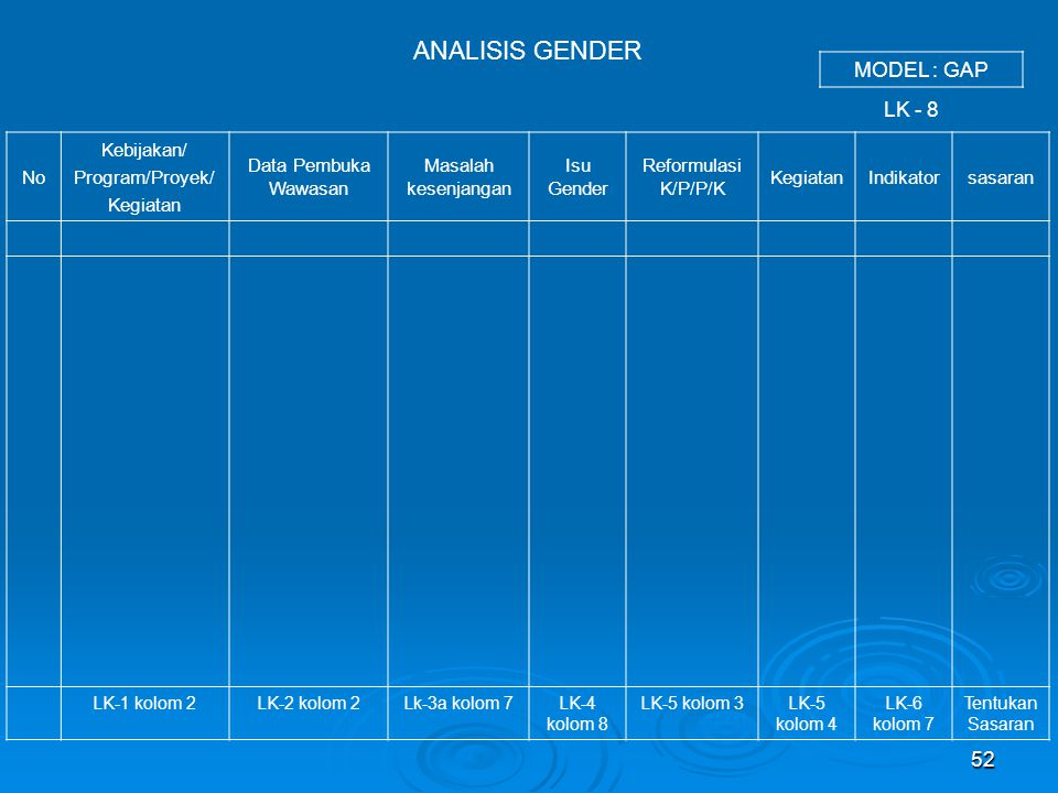 ANALISIS GENDER MODEL : GAP LK - 8 No Kebijakan/ Program/Proyek/