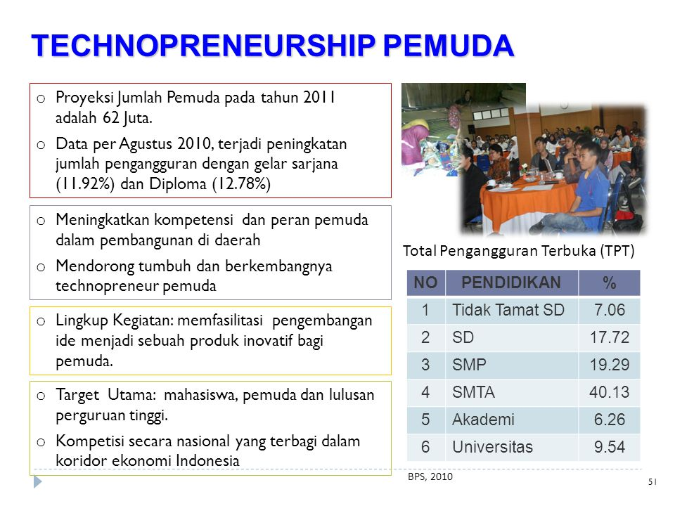 TECHNOPRENEURSHIP PEMUDA