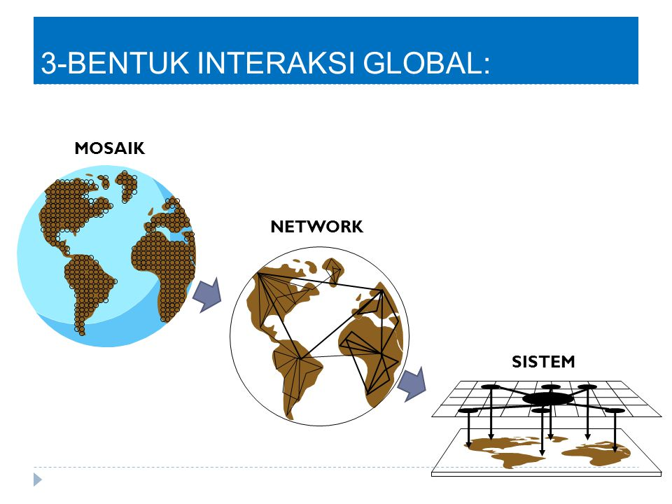 3-BENTUK INTERAKSI GLOBAL: