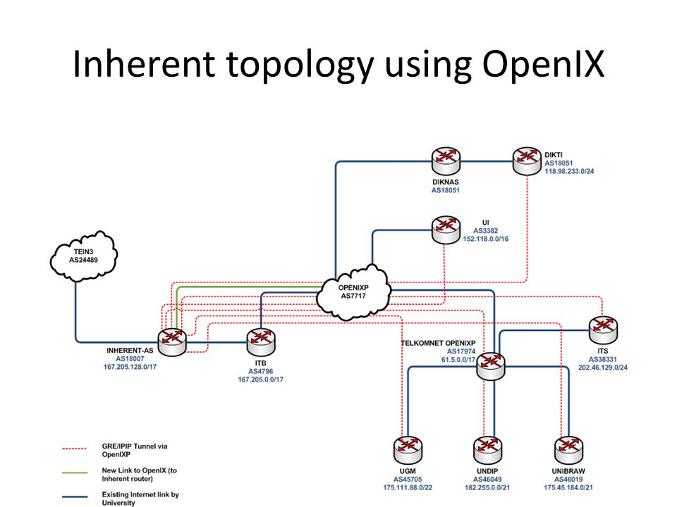 Inherent topology using OpenIX