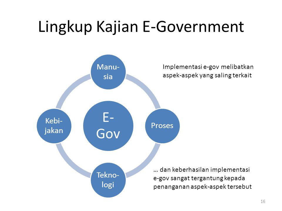 Lingkup Kajian E-Government