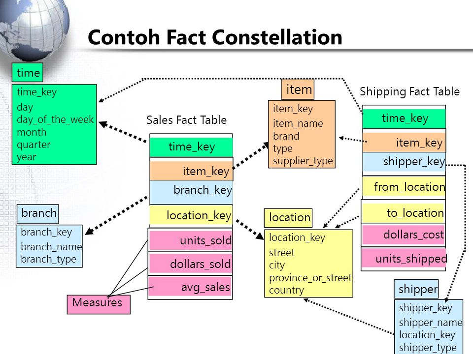 Contoh Fact Constellation