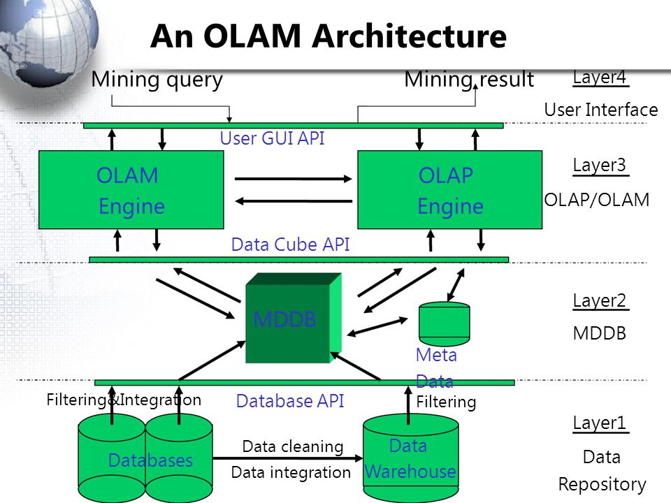 An OLAM Architecture Mining query User GUI API Engine Data Cube API