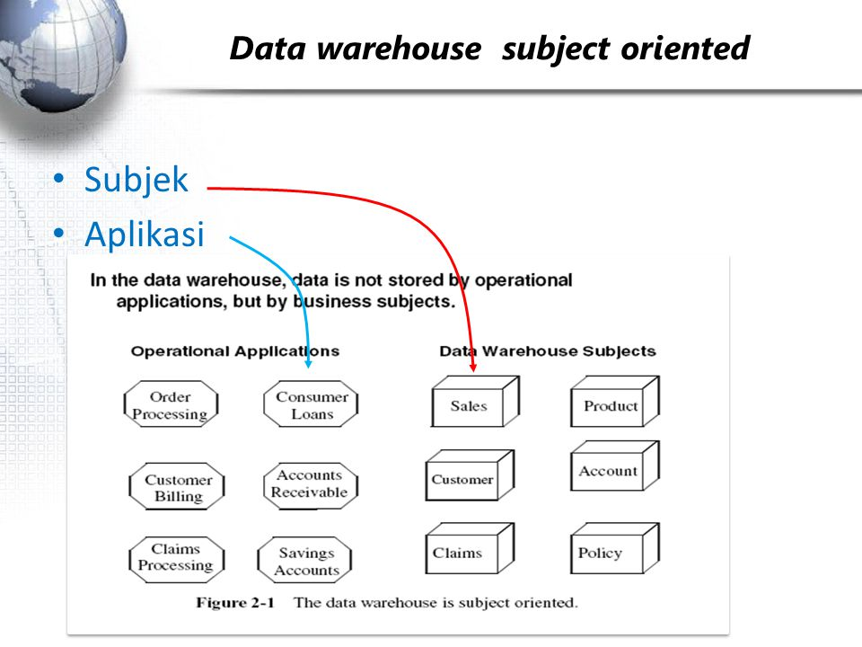 Data warehouse ­­ subject oriented