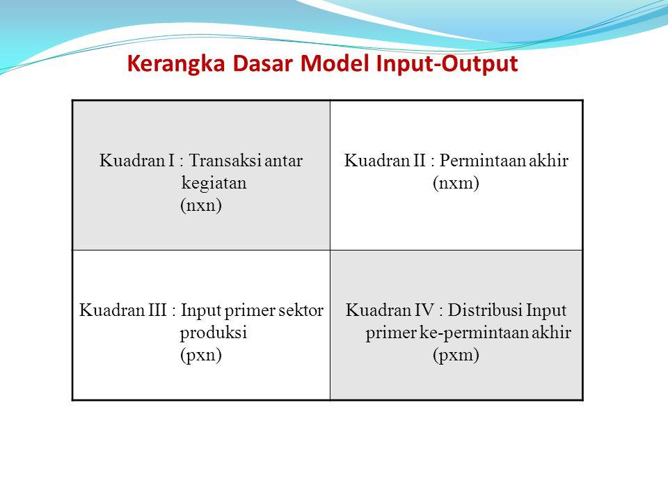 Sistem perdagangan kuadran intraday