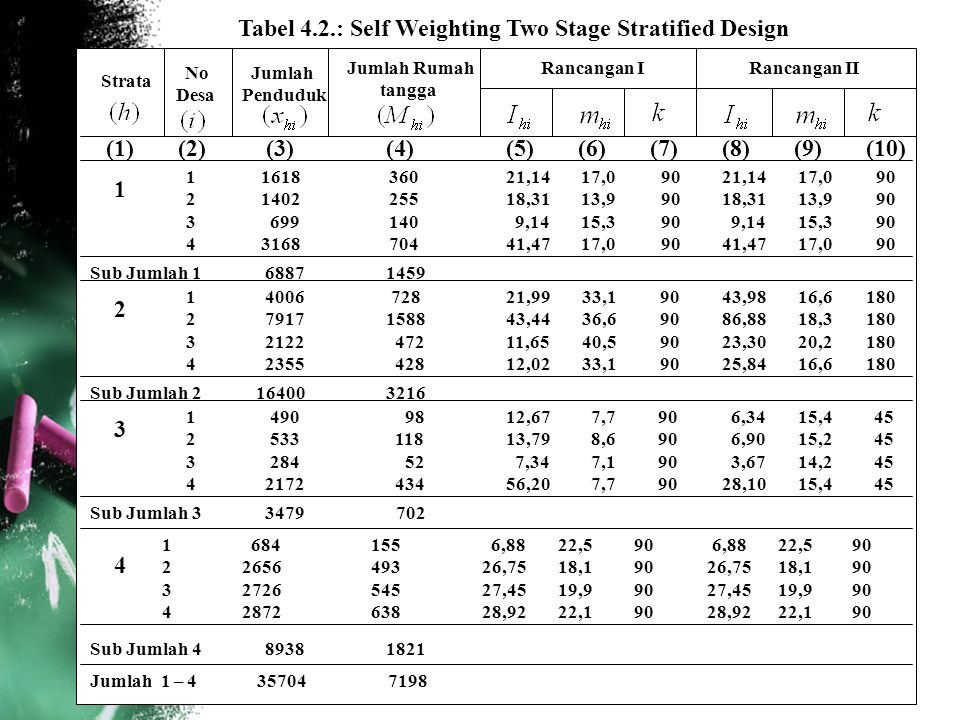 Tabel 4.2.: Self Weighting Two Stage Stratified Design