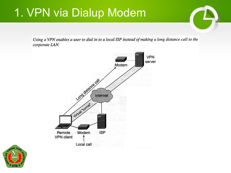 1. VPN via Dialup Modem