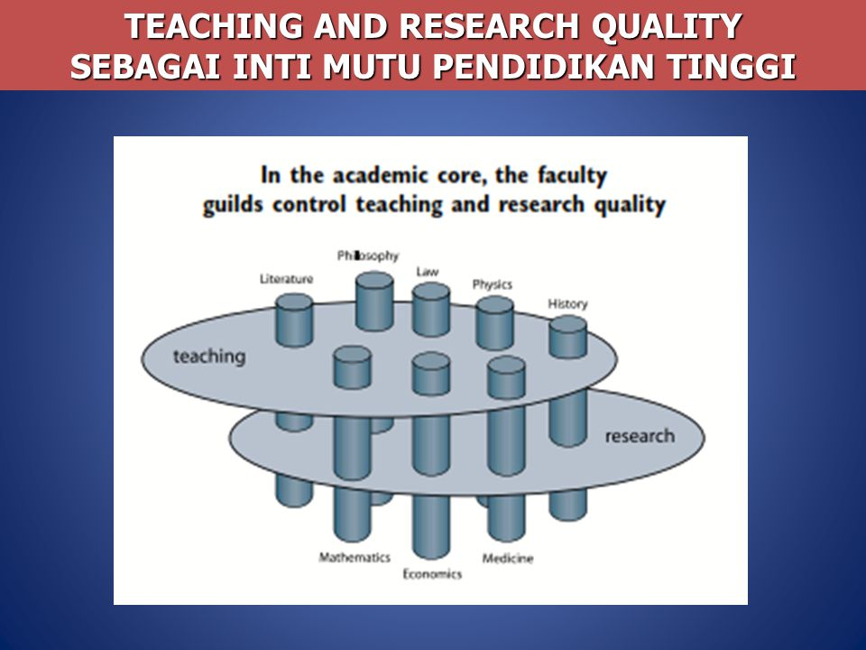 TEACHING AND RESEARCH QUALITY SEBAGAI INTI MUTU PENDIDIKAN TINGGI