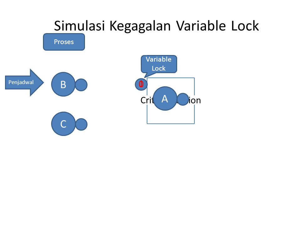 Simulasi Kegagalan Variable Lock